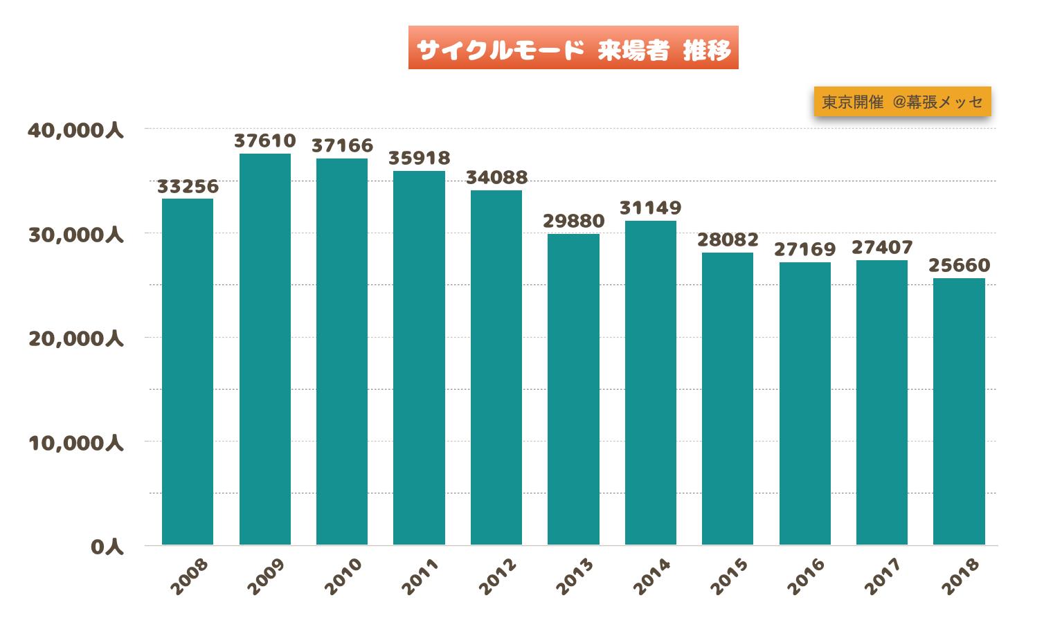 サイクルモード 来場者数 グラフ
